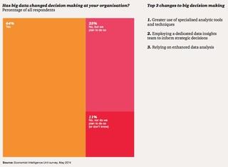 PwC 研究顯示:高度使用數據驅動的品牌,在決策面的整體進步是一般公司的三倍。