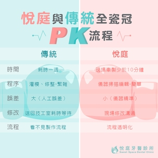 【全瓷冠】數位與傳統全瓷冠PK流程